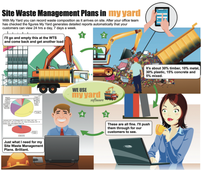 Site Waste Management Plan (SWMP) reporting process with My Yard