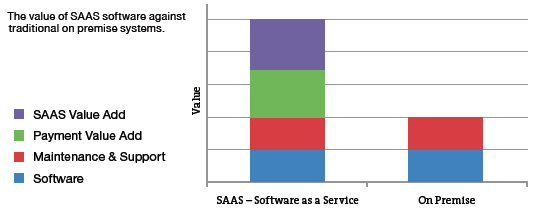 The value of SAAS software against traditional on premise systems